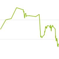 wikifolio-Chart: SPALEX-TREND