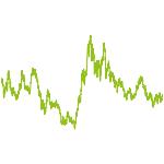 wikifolio-Chart: Best Silver-Mixfolio
