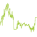 wikifolio-Chart: Big 50 select