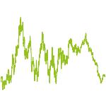 wikifolio-Chart: Griff ins fallende Messer