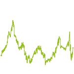 wikifolio-Chart: Redundante Strategie