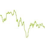 wikifolio-Chart: KUV KGV KBV  Top50  World