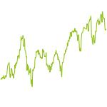 wikifolio-Chart: Test - Wikifolio