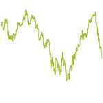 wikifolio-Chart: LT Online Platforms at Value