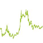 wikifolio-Chart: Globo 2