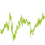 wikifolio-Chart: Wachstum Fond