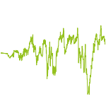 wikifolio-Chart: Value Investing Strategy