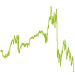 wikifolio-Chart: DAX Marktpreisindikator
