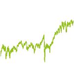 wikifolio-Chart: Delta Dividendenzahlungen
