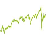 wikifolio-Chart: Qualität, Substanz & Wachstum