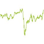 wikifolio-Chart: Kapital 2030
