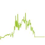 wikifolio-Chart: SCHENDEL ASMI LEVERAGE