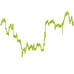 wikifolio-Chart: RiverInvestor Aktien Deutschland