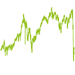 wikifolio-Chart: ETFglobal-minimale Kosten(5% Perf.-Geb.)