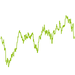 wikifolio-Chart: Long-Short ETF Strategy Währung