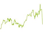 wikifolio-Chart: STS Vermögensmanagement DE