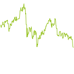 wikifolio-Chart: Weakness Wins (Stock Picking)