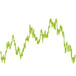 wikifolio-Chart: Best of Banking