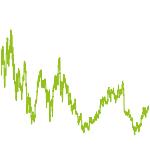 wikifolio-Chart: Solarboom 2.0
