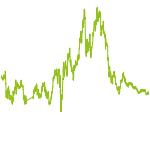 wikifolio-Chart: TD Gute Besserung