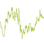 wikifolio-Chart: Uran Zyklus Invest Chance