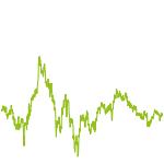wikifolio-Chart: FocusedValue