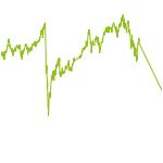 wikifolio-Chart: Champion Allocation