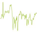 wikifolio-Chart: DS9-Momentum-Zufalls-Trading