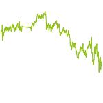 wikifolio-Chart: Domke   Daytrading