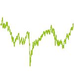 wikifolio-Chart: Start100