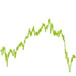 wikifolio-Chart: Weltweite Aktien diversifiziert