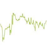 wikifolio-Chart: WeLoveTrading.de TOP US Aktien