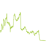 wikifolio-Chart: Invest bull