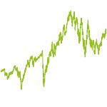 wikifolio-Chart: Qualität unter Wert