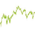 wikifolio-Chart: Dividenenstrategie