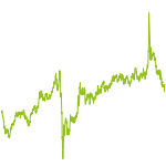 wikifolio-Chart: Rohstoffe-Ressourcenknappheit