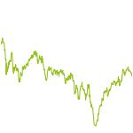 wikifolio-Chart: prime_standard_invest