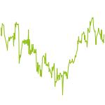 wikifolio-Chart: Thaleskreis Passive (Acc)