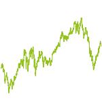 wikifolio-Chart: Tradingchancen weltweit