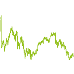 wikifolio-Chart: Strategie €uroland - Spekulativ