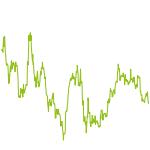 wikifolio-Chart: Junior-Gold- und Silber-Minen