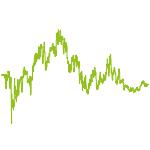wikifolio-Chart: SPANIEN UPSIDE STAR