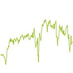 wikifolio-Chart: ETF-Werte Trend & Momentum
