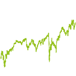 wikifolio-Chart: Global Dividend Selection