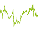 wikifolio-Chart: Behavioral Investing