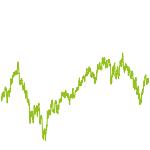 wikifolio-Chart: Trends, Dividende, Eigenkapital