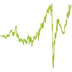 wikifolio-Chart: Easy 2 Invest