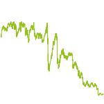 wikifolio-Chart: JM Trading