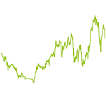 wikifolio-Chart: FAST VALUE Derivate long/short