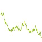 wikifolio-Chart: ETF-Trading